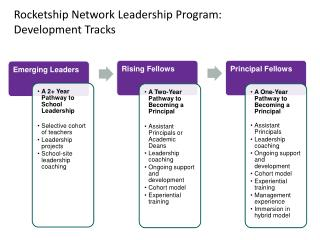 Rocketship Network Leadership Program:  Development Tracks