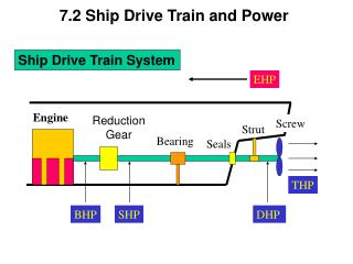 7.2 Ship Drive Train and Power