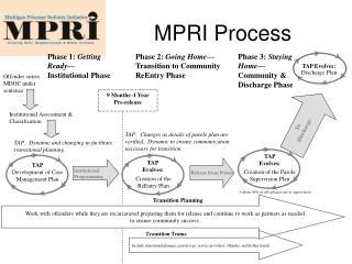 MPRI Process
