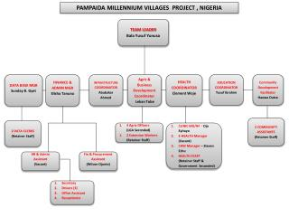PAMPAIDA MILLENNIUM VILLAGES  PROJECT , NIGERIA