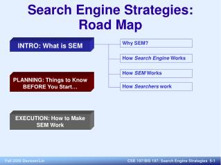 Search Engine Strategies : Road Map
