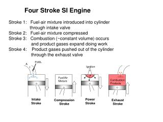Four Stroke SI Engine