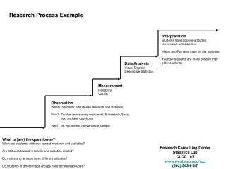 Research Process Example