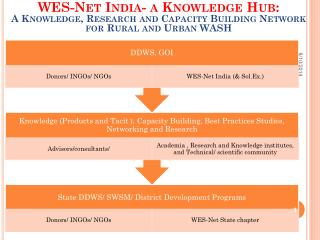 Launch WES-Net India State chapters: