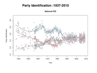Party Identification :1937-2010
