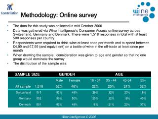 Methodology: Online survey