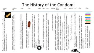 The History of the Condom