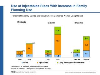 Use of Injectables Rises With Increase in Family Planning Use