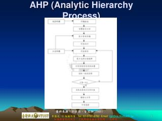 AHP (Analytic  Hierarchy Process )