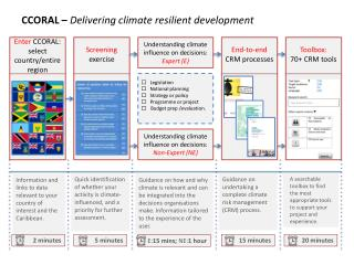 CCORAL –  Delivering climate resilient development