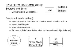 DATA FLOW DIAGRAMS   (DFD): Sources and Sinks: Define System Boundaries Process (transformation) transforms data - no de