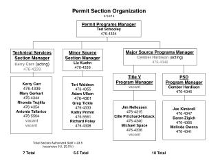 Permit Section Organization 4/14/14