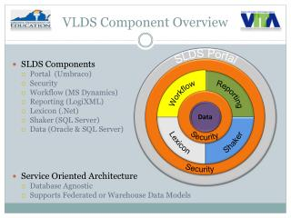 VLDS Component Overview