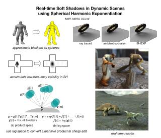 Real-time Soft Shadows in Dynamic Scenes using Spherical Harmonic Exponentiation