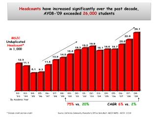 Headcounts  h ave increased significantly over the past decade,