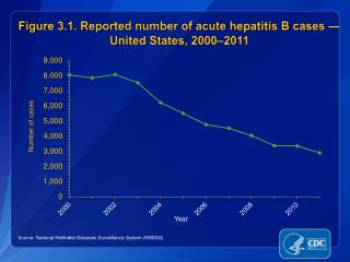 Figure 3.1.  Reported number of acute  hepatitis B cases — United States, 2000–2011