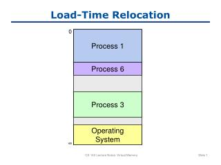 Load-Time Relocation