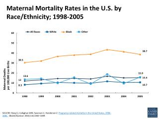 Maternal Mortality Rates  in the U.S. by Race/Ethnicity; 1998-2005