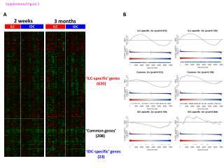 'ILC-specific' genes (620) 'Common genes' (208) 'IDC-specific' genes