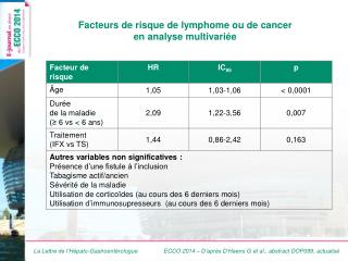 Facteurs de risque de lymphome ou de cancer  en analyse  multivariée
