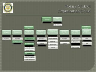 Rotary Club of    Organization Chart