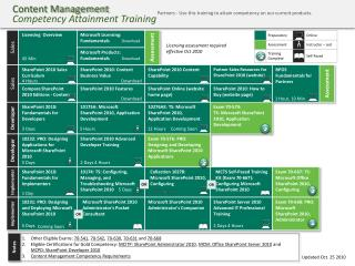 Content Management Competency Attainment Training