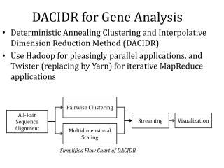 DACIDR for Gene Analysis