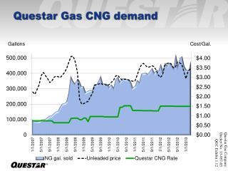 Questar Gas CNG demand