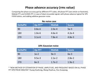 Phase advance accuracy ( rms  value)