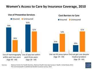 Women's  Access  to  Care  by Insurance Coverage, 2010