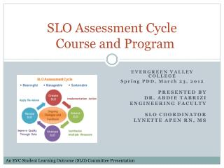SLO Assessment Cycle    Course  and Program