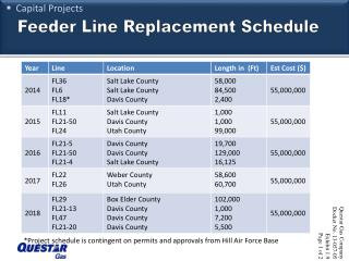 Feeder Line Replacement Schedule