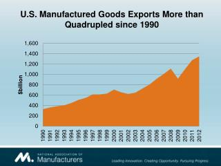 U.S. Manufactured Goods Exports More than Quadrupled since 1990