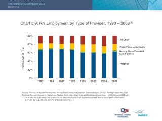 Chart 5.9: RN Employment by Type of Provider, 1980 – 2008 (1)