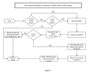Post Award Orientation Conference (PAOC)  Process Flowchart