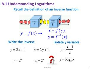 Recall the definition of an inverse function.