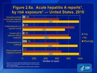 Figure 2.6a.  Acute hepatitis A reports*, by risk exposure †  — United States, 2010