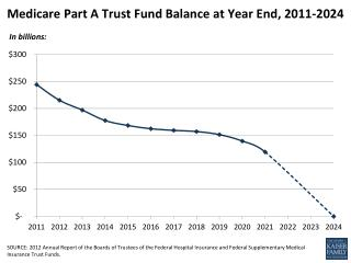 Medicare Part A Trust Fund Balance at Year End, 2011-2024