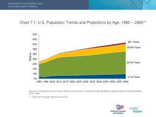 Chart 7.1: U.S. Population Trends and Projections by Age, 1980 – 2060 (1)