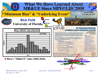 What We Have Learned About MB&UE Since MPI@LHC2008