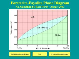 Forsterite-Fayalite Phase Diagram An Animation by Karl Wirth - August 2003