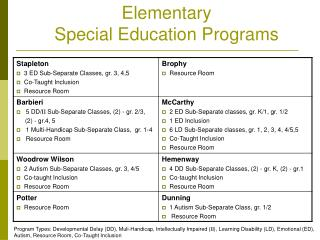 Elementary  Special Education Programs