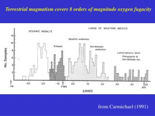 Terrestrial magmatism covers 8 orders of magnitude oxygen fugacity