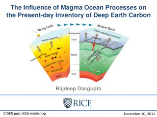 The Influence of Magma Ocean Processes on the Present-day Inventory of Deep Earth Carbon