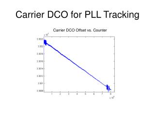 Carrier DCO for PLL Tracking