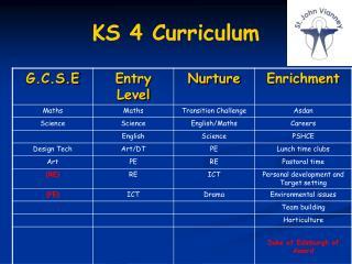 KS 4 Curriculum