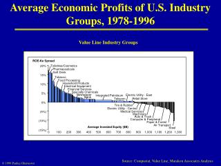 Average Economic Profits of U.S. Industry Groups, 1978-1996