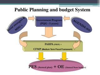 Public Planning and budget System