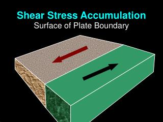 Shear Stress Accumulation Surface of Plate Boundary