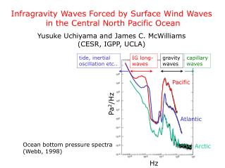 Infragravity Waves Forced by Surface Wind Waves  in the Central North Pacific Ocean